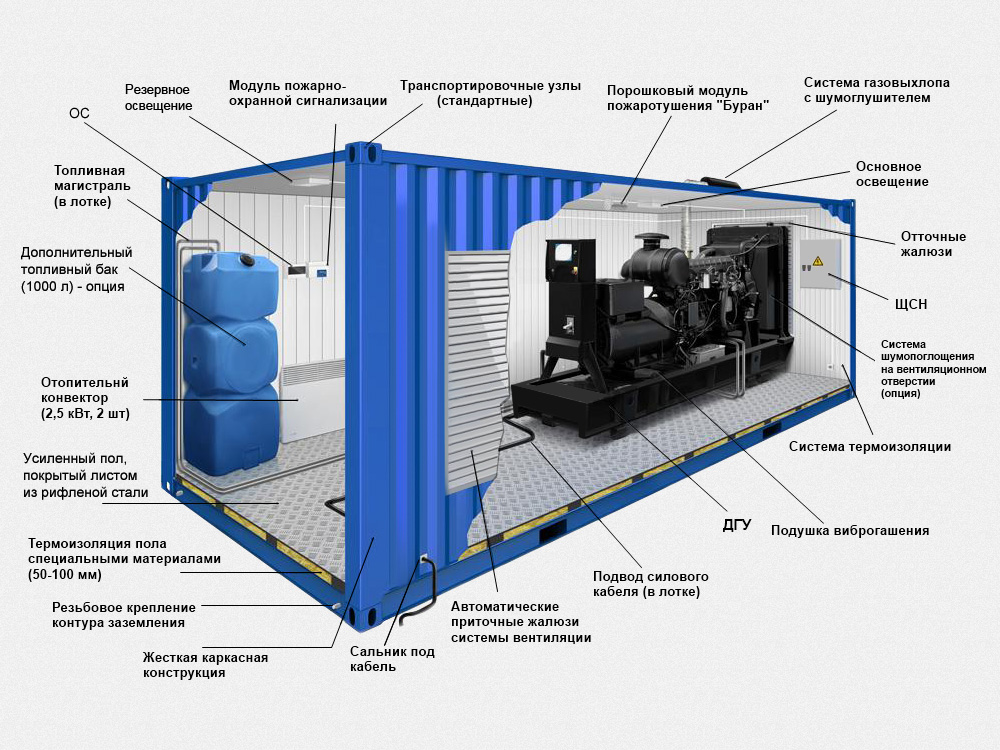 Схема контейнер морской